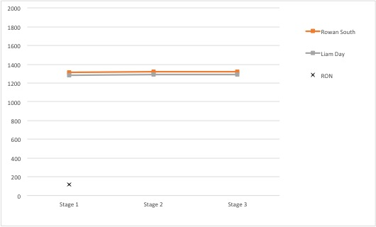 The graph shows the close fought battle between Rowan South and Liam Day, with the former just pipping the latter.